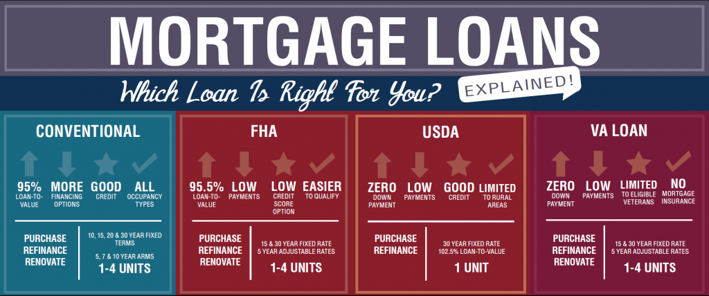 Mortgage Loans. Which is right for you?